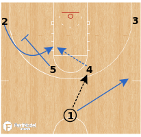 Basketball Play - UCLA Burins - Horns Pin Down