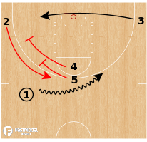 Basketball Play - Stanford Cardinal - Double to Stagger