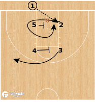 Basketball Play - Baylor Bears - Box Loop BLOB