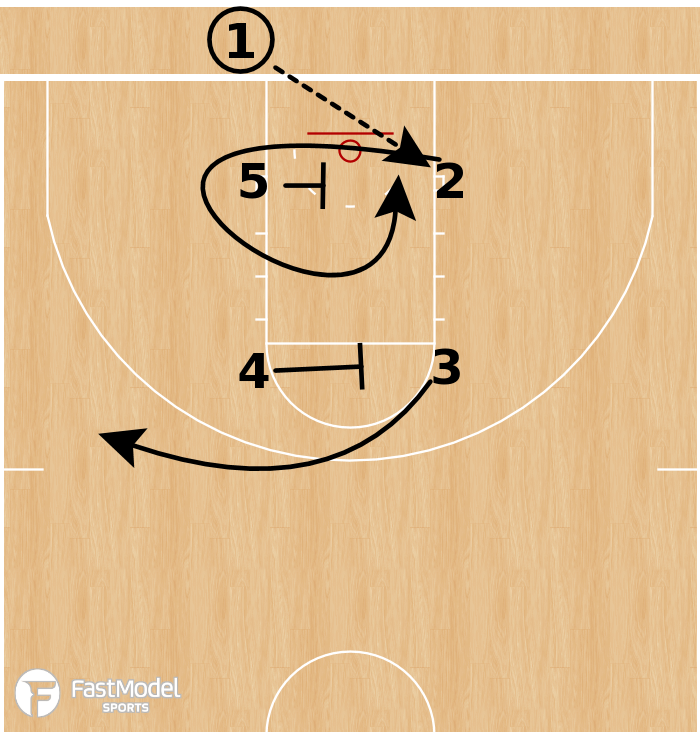 Basketball Play - Baylor Bears - Box Loop BLOB