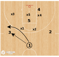 Basketball Play - Houston Cougars - Zone Screen Roll
