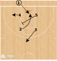 Basketball Play - Gonzaga Bulldogs - Box X Screen BLOB