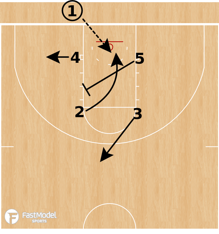 Basketball Play - Gonzaga Bulldogs - Box X Screen BLOB