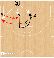 Basketball Play - Gonzaga Bulldogs - 4 Low STS BLOB