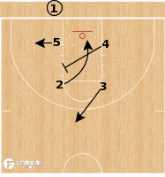 Basketball Play - Gonzaga Bulldogs - Box STS BLOB