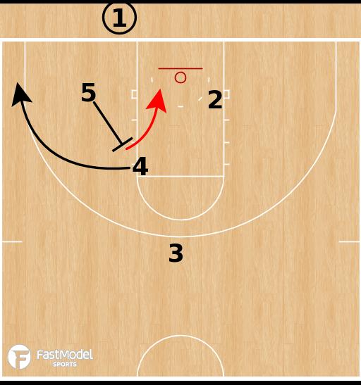 Basketball Play - Gonzaga Bulldogs - Box STS BLOB