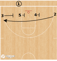 Basketball Play - UCLA Bruins - 4 Low Triple BLOB