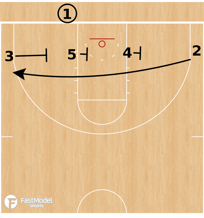 Basketball Play - UCLA Bruins - 4 Low Triple BLOB