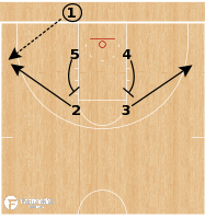 Basketball Play - Stanford Cardinal - Box Up Elevator BLOB