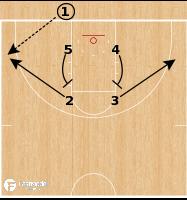 Basketball Play - Stanford Cardinal - Box Up Elevator BLOB