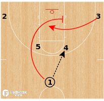 Basketball Play - Arizona Wildcats WBB - Horns Flex
