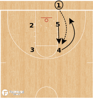 Basketball Play - Baylor Bears - DHO Stagger BLOB