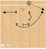 Basketball Play - Baylor Bears - Box Stagger BLOB