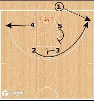 Basketball Play - Baylor Bears - Box Stagger BLOB