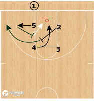 Basketball Play - Baylor Bears - Box STS BLOB