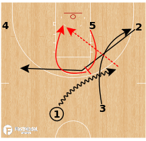 Basketball Play - Gonzaga Bulldogs - Ghost Screen ATO
