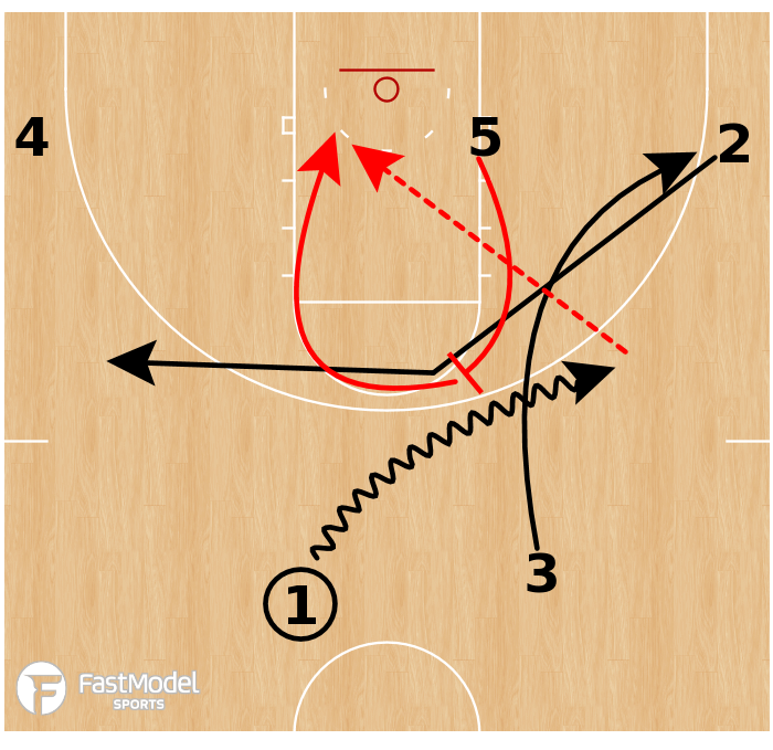 Basketball Play - Gonzaga Bulldogs - Ghost Screen ATO