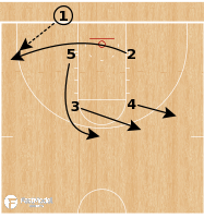 Basketball Play - Baylor Bears - Box Backdoor BLOB