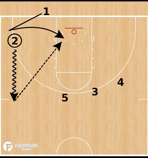 Basketball Play - Baylor Bears - Box Backdoor BLOB