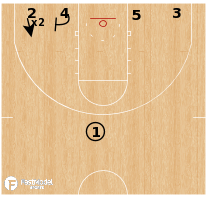 Basketball Play - Baylor Bears - 14 Spread