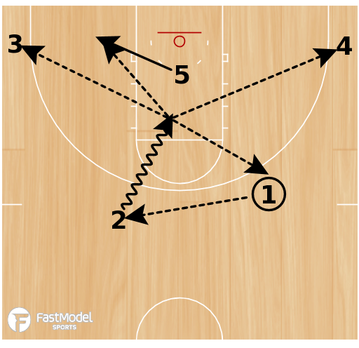 Basketball Play - Play of the Day 03-01-2012: 1-4 Low Attack
