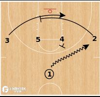 Basketball Play - Baylor Bears WBB - 1-4 Option