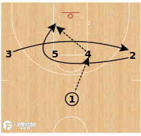 Basketball Play - Stanford Cardinal WBB - Iverson Curl