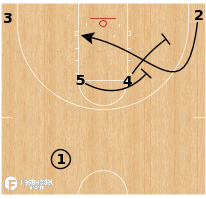 Basketball Play - Stanford Cardinal WBB - Horns Stagger