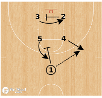 Basketball Play - Texas Longhorns WBB - Box Option