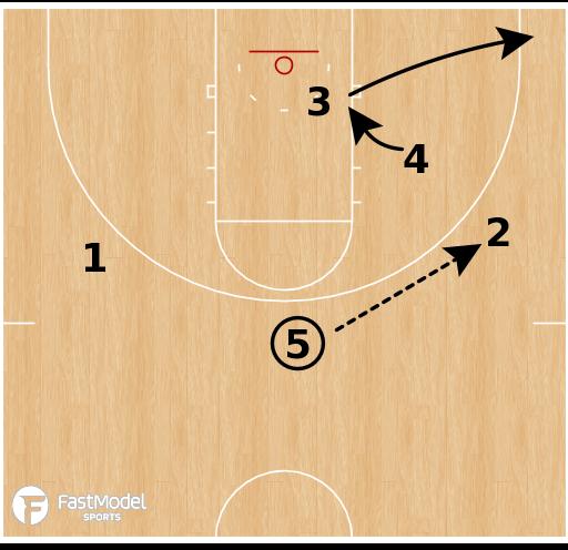Basketball Play - Texas Longhorns WBB - Box Option