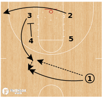 Basketball Play - UConn Huskies WBB - Box Lob