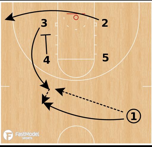 Basketball Play - UConn Huskies WBB - Box Lob