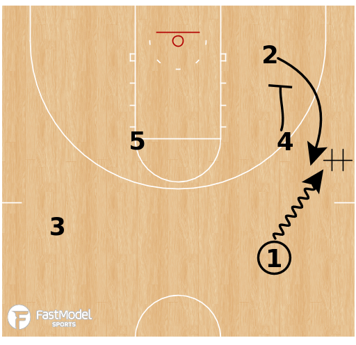 Basketball Play - UConn Huskies WBB - DHO Stagger