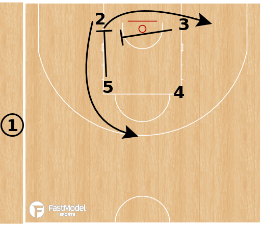 Basketball Play - Lenovo Tenerife - Butler Winner Twist SLOB