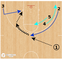 Basketball Play - UMMC Katerinburg WBB - Double to Backdoor
