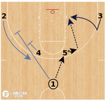 Basketball Play - Memphis Grizzlies - Horns Stagger Back Cut