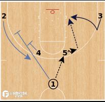 Basketball Play - Memphis Grizzlies - Horns Stagger Back Cut