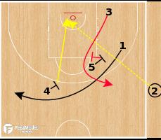 Basketball Play - AX Armani Milano - Stagger Lob SLOB