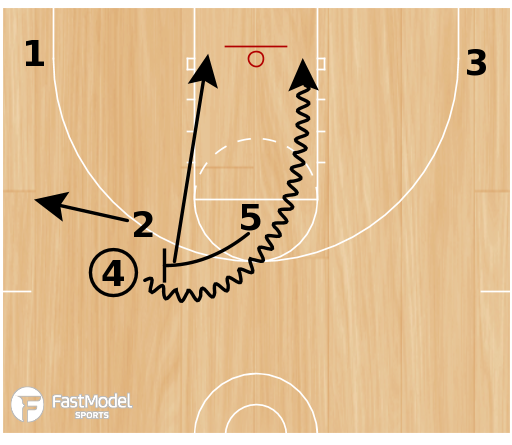 Basketball Play - 45 Roll Low