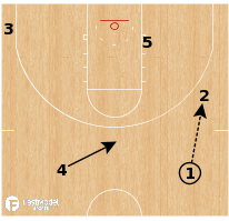 Basketball Play - Michigan Wolverines | Chase Step Up