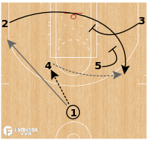 Basketball Play - Brooklyn Nets - Elbow Strong