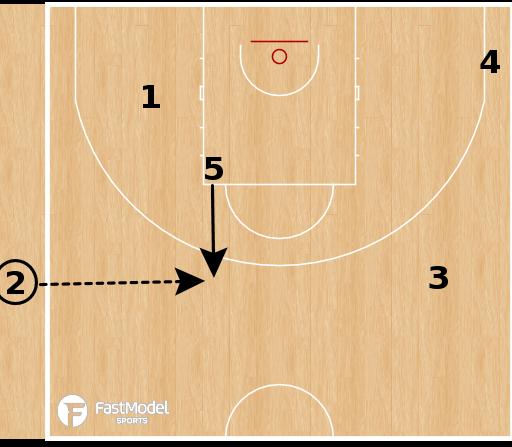 Basketball Play - Lenovo Tenerife - Canarias SLOB