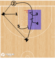 Basketball Play - Atlanta Hawks - Triple Stagger BLOB