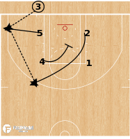 Basketball Play - Boston Celtics - 3 Stagger BLOB