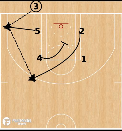 Basketball Play - Boston Celtics - Triple Stagger BLOB