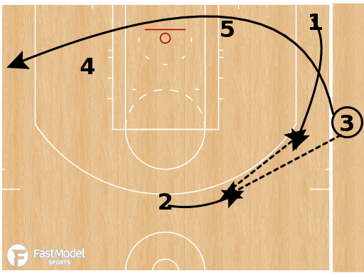Basketball Play - Los Angeles Lakers - Triangle Post Up SLOB