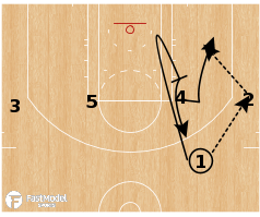 Basketball Play - Utah Jazz - UCLA Back Screen