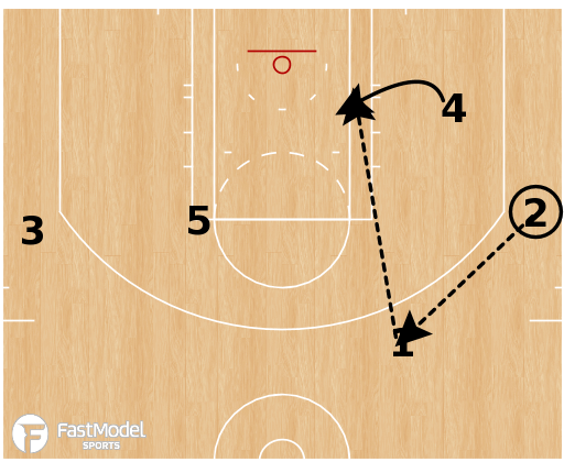 Basketball Play - Utah Jazz - UCLA Back Screen