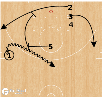 Basketball Play - Miami Heat - PNR Baseline Screening