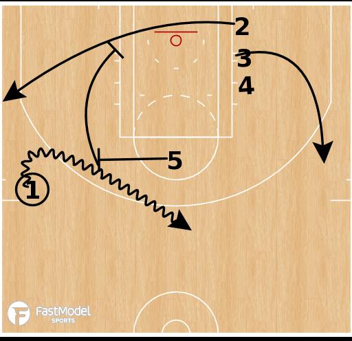 Basketball Play - Miami Heat - PNR Baseline Screening